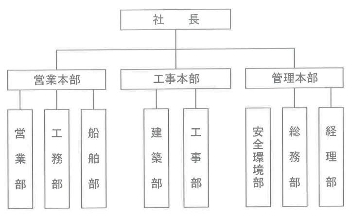 組織図|須工ときわ株式会社